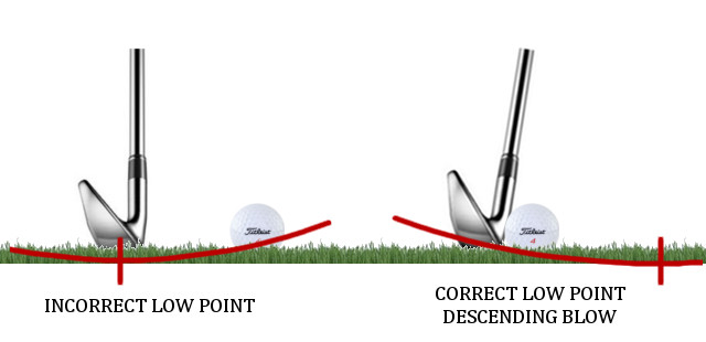 Is your Divot Ahead of the Ball? swing arc