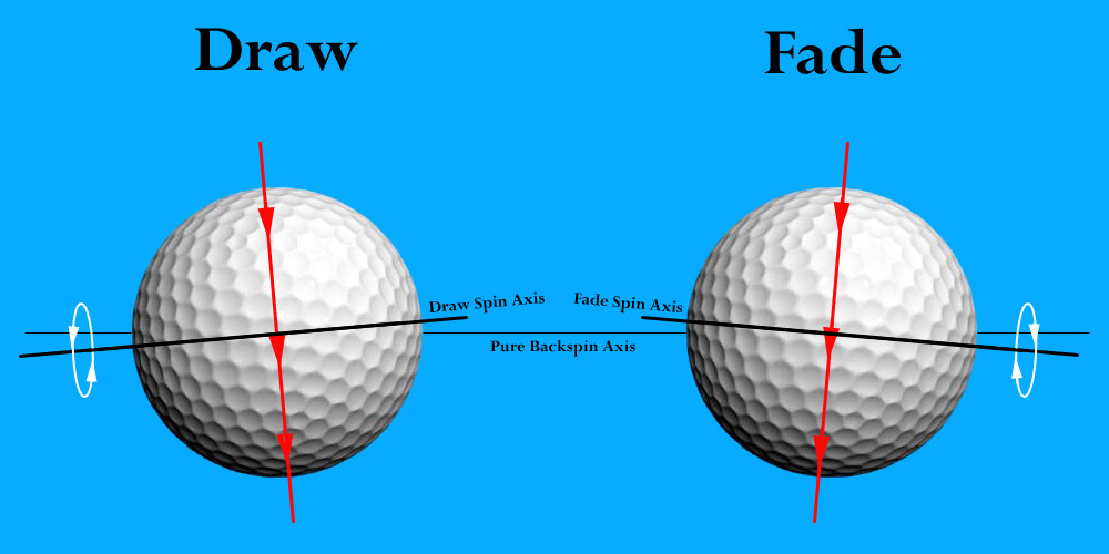 Is there side spin on a golf shot? Spin axis