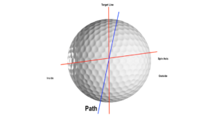 [object object] How Swing Path Affects Your Ball Flight Inside Path 300x169