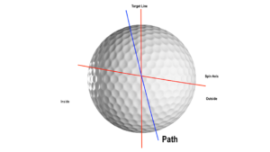 [object object] How Swing Path Affects Your Ball Flight Outside Path 300x169