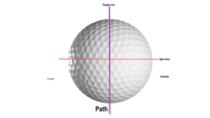 [object object] How Swing Path Affects Your Ball Flight Stright path 300x169